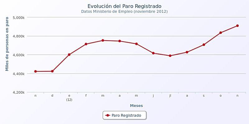 El paro sube en 74.296 personas en noviembre y roza la cifra récord de 5 millones s