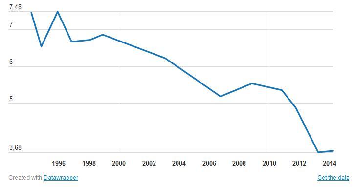 Del 7 al 3,72, así ha caído la calificación de los españoles a la Monarquía desde los años 90