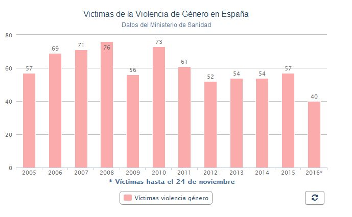 - Casos de violencia de genero ...