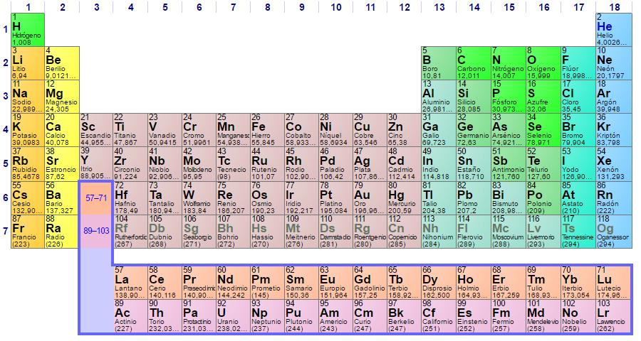 Resultado de imagen para tabla periodica aniversario